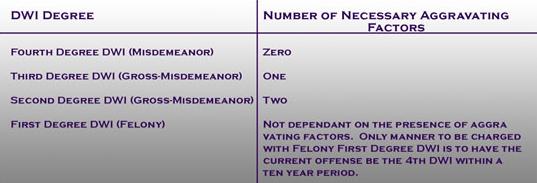 Aggravating Factors of a DUI