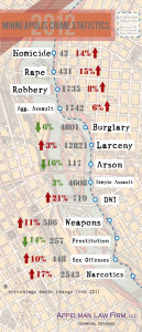 Minneapolis Crime Statistics